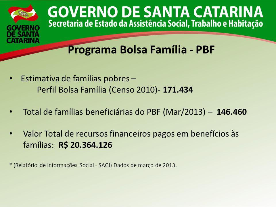 Estimativa de famílias pobres – Perfil Bolsa Família (Censo 2010)- 171.434 Total de famílias beneficiárias do PBF (Mar/2013) – 146.460 Valor Total de