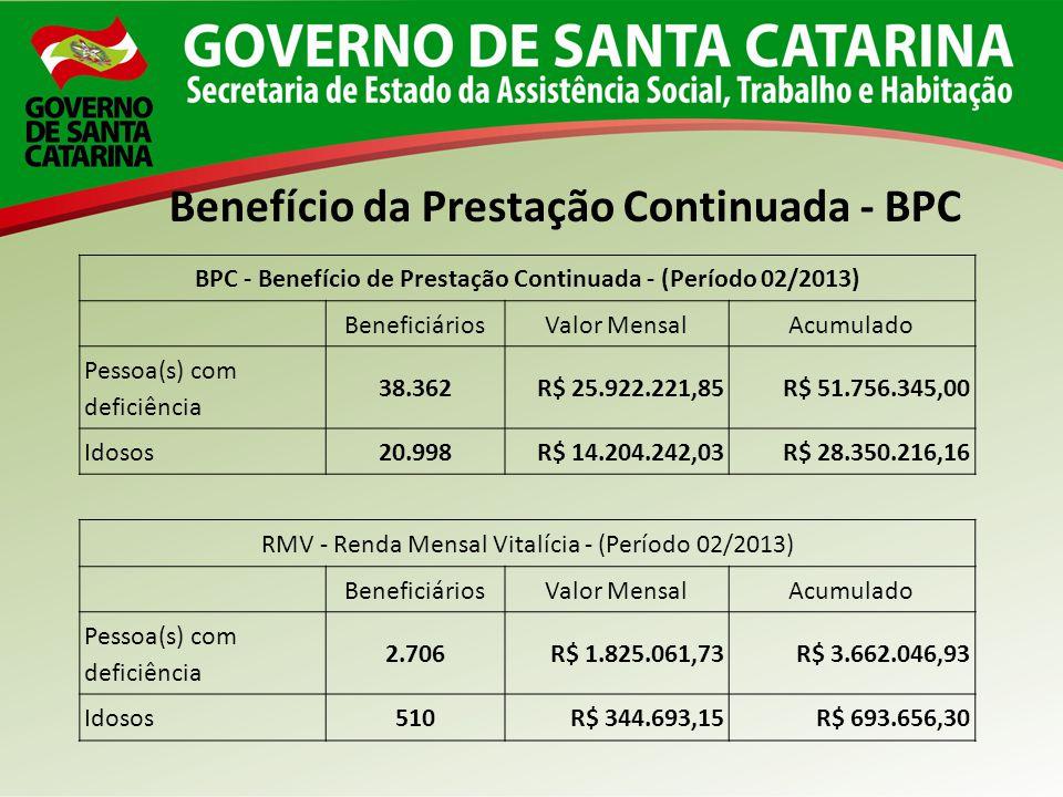 BPC - Benefício de Prestação Continuada - (Período 02/2013) BeneficiáriosValor MensalAcumulado Pessoa(s) com deficiência 38.362R$ 25.922.221,85R$ 51.7