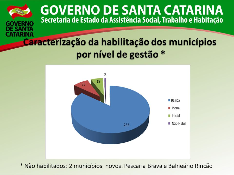 Pequeno Porte 1 (até 20.000 habitantes) 232* municípios (79%) Pequeno Porte 2 (de 20.001 a 50.000 hab) 34 municípios (11,60%) Médio Porte (de 50.001 a 100.000 hab) 15 municípios (5,16%) Grande Porte (de 100.001 a 900.000 hab) 12 municípios (4,10%) (MDS não considerou os 2 recentes municípios: Pescaria Brava: 11 mil habitantes e Balneário Rincão, 15 mil habitantes, o que aumentaria para 234 os municípios de PP1) Fonte: MDS 2013 Caracterização territorial dos municípios catarinenses