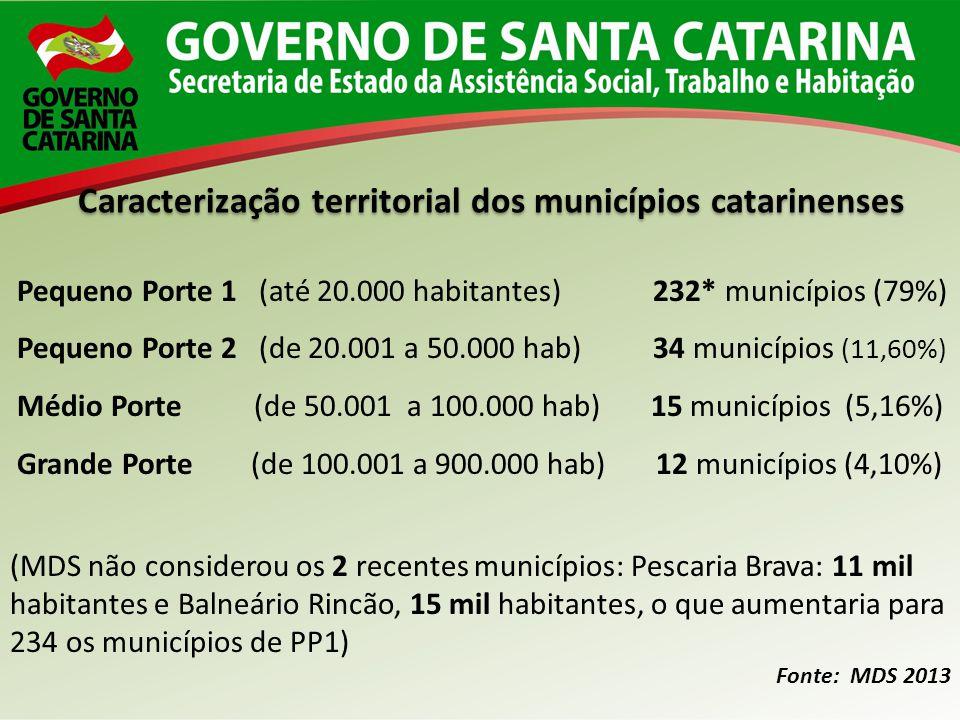 Pequeno Porte 1 (até 20.000 habitantes) 232* municípios (79%) Pequeno Porte 2 (de 20.001 a 50.000 hab) 34 municípios (11,60%) Médio Porte (de 50.001 a