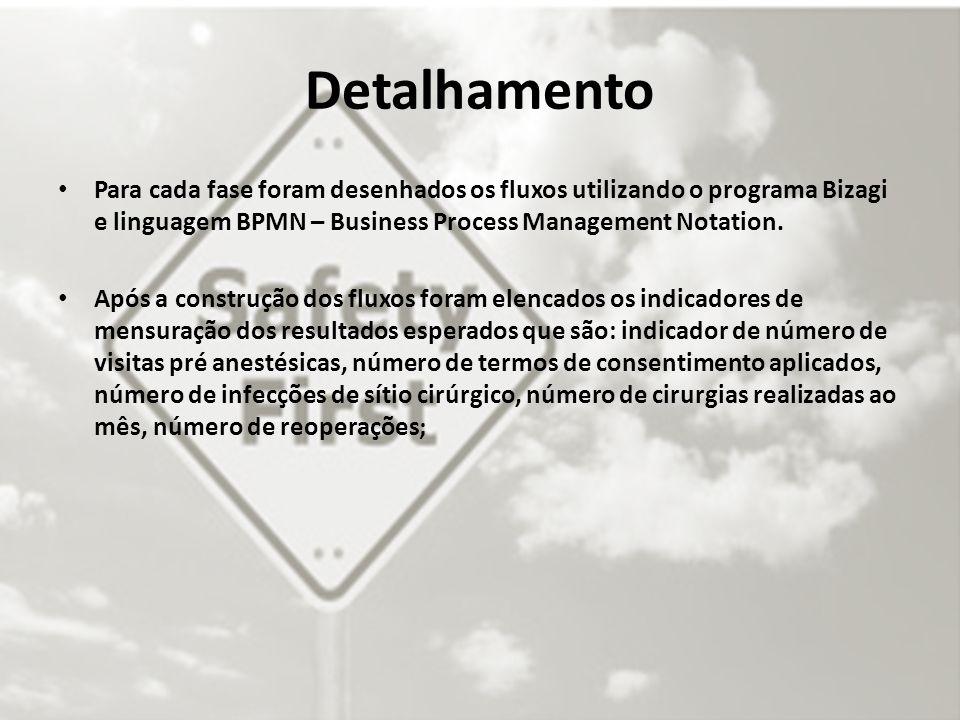 Detalhamento Para cada fase foram desenhados os fluxos utilizando o programa Bizagi e linguagem BPMN – Business Process Management Notation. Após a co