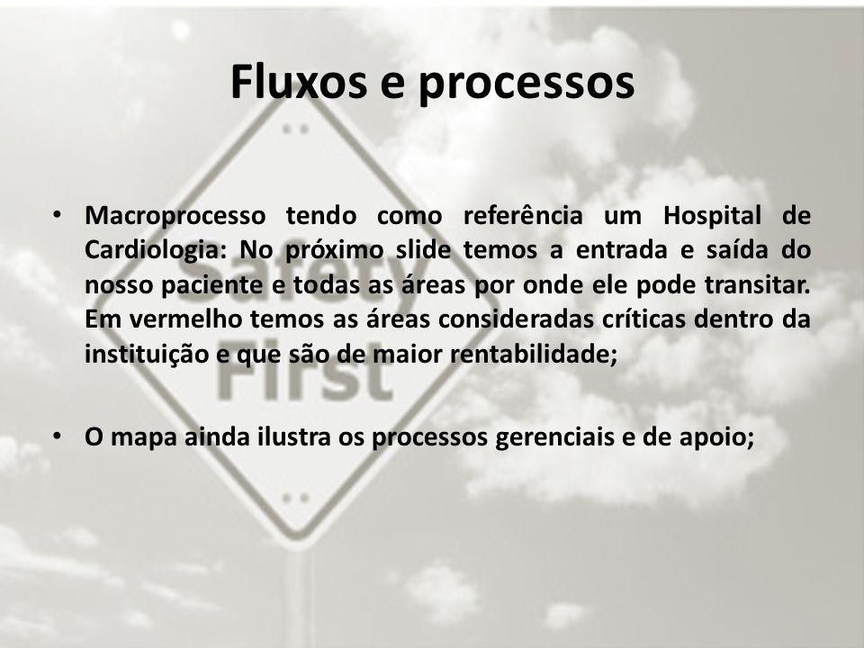 Fluxos e processos Macroprocesso tendo como referência um Hospital de Cardiologia: No próximo slide temos a entrada e saída do nosso paciente e todas as áreas por onde ele pode transitar.