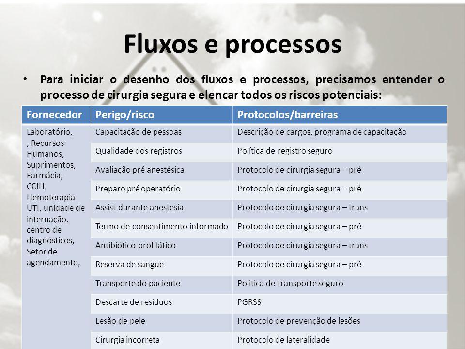 Fluxos e processos Para iniciar o desenho dos fluxos e processos, precisamos entender o processo de cirurgia segura e elencar todos os riscos potencia