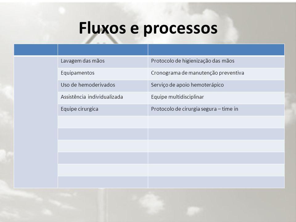Fluxos e processos
