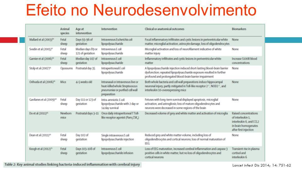 Efeito no Neurodesenvolvimento Lancet infect Dis 2014; 14: 751-62