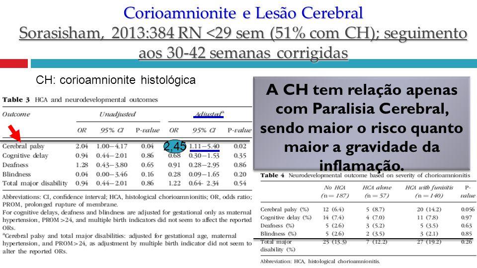 Corioamnionite e Lesão Cerebral Sorasisham, 2013:384 RN <29 sem (51% com CH); seguimento aos 30-42 semanas corrigidas A CH tem relação apenas com Para