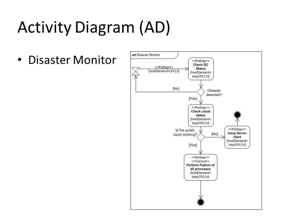 Activity Diagram (AD) Disaster Monitor