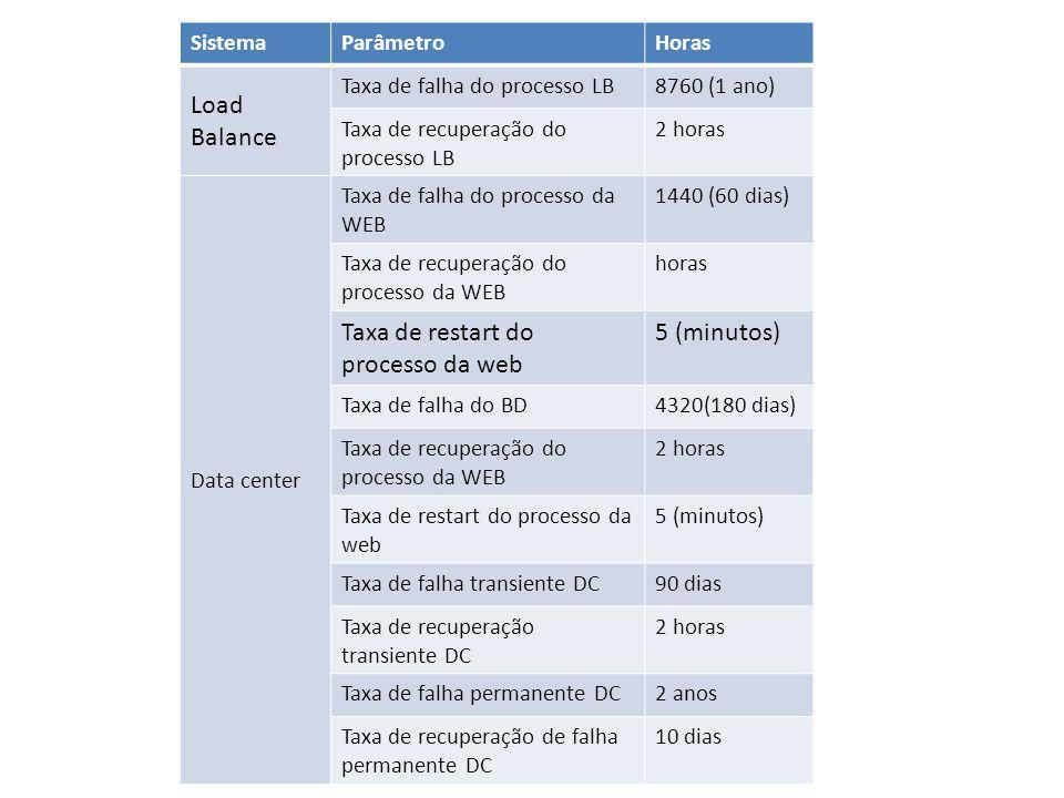 SistemaParâmetroHoras Load Balance Taxa de falha do processo LB8760 (1 ano) Taxa de recuperação do processo LB 2 horas Data center Taxa de falha do processo da WEB 1440 (60 dias) Taxa de recuperação do processo da WEB horas Taxa de restart do processo da web 5 (minutos) Taxa de falha do BD4320(180 dias) Taxa de recuperação do processo da WEB 2 horas Taxa de restart do processo da web 5 (minutos) Taxa de falha transiente DC90 dias Taxa de recuperação transiente DC 2 horas Taxa de falha permanente DC2 anos Taxa de recuperação de falha permanente DC 10 dias