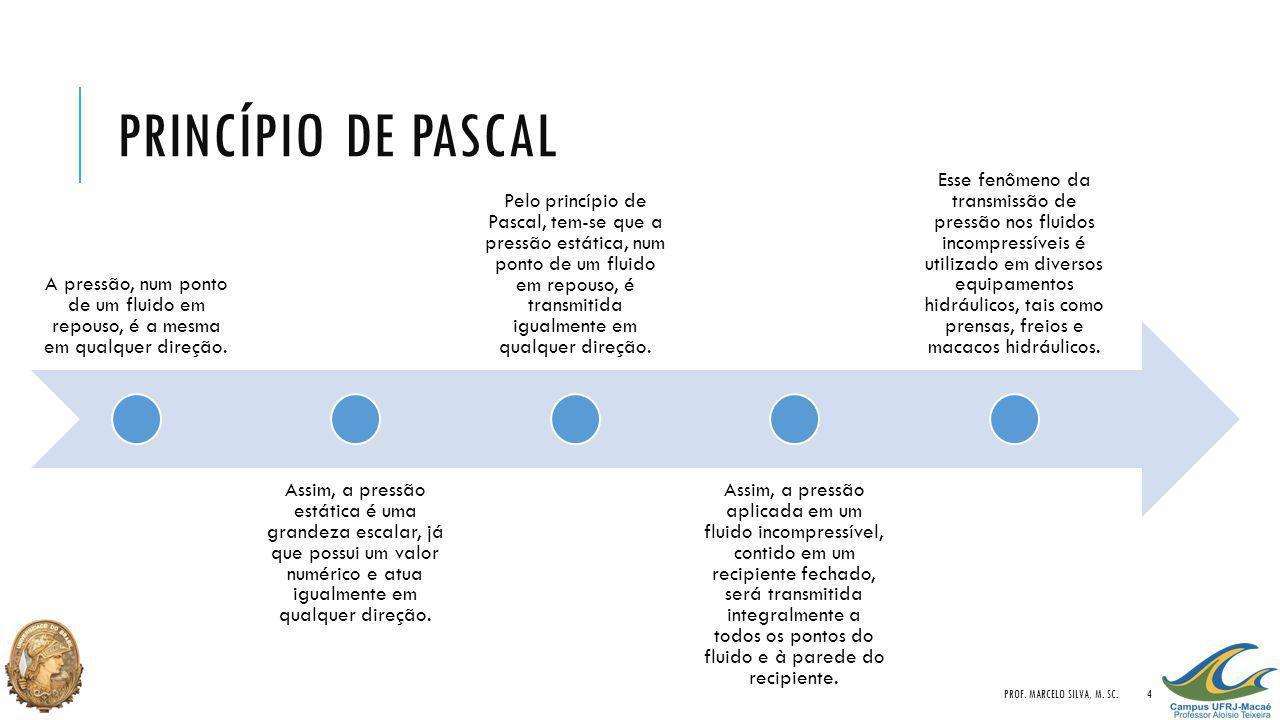 PRINCÍPIO DE PASCAL A pressão, num ponto de um fluido em repouso, é a mesma em qualquer direção. Assim, a pressão estática é uma grandeza escalar, já