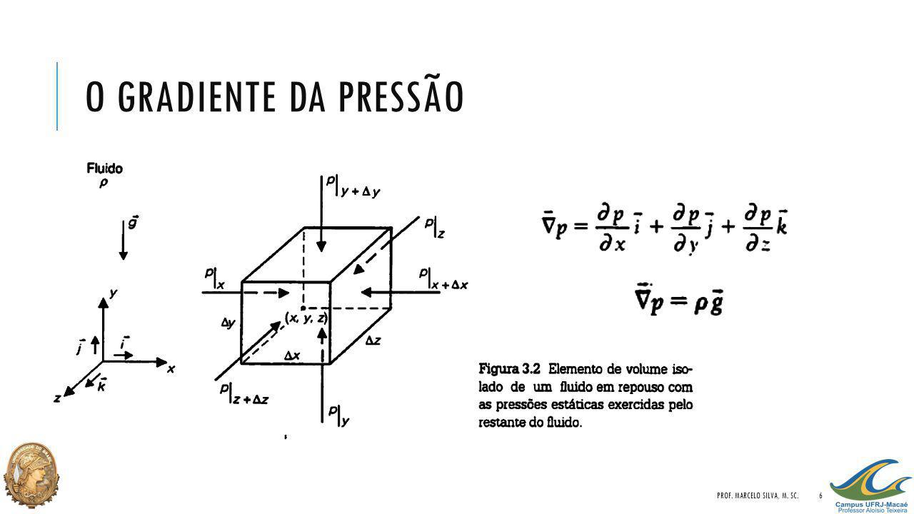 O GRADIENTE DA PRESSÃO PROF. MARCELO SILVA, M. SC.6