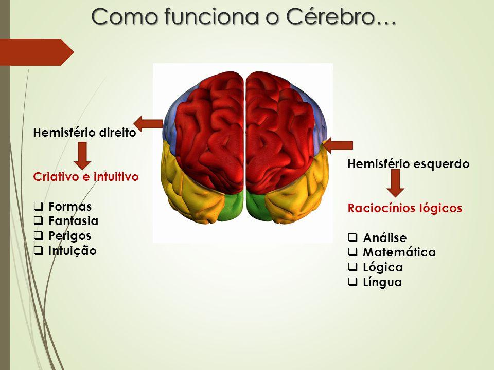 Como funciona o Cérebro… Hemisfério direito Criativo e intuitivo  Formas  Fantasia  Perigos  Intuição Hemisfério esquerdo Raciocínios lógicos  Análise  Matemática  Lógica  Língua