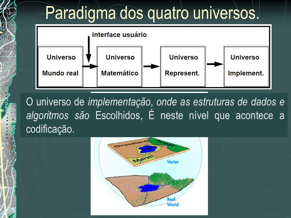 Paradigma dos quatro universos. As dicotomias tradicionais de Geoprocessamento (campos- objetos e matricial-vetorial) podem ser resolvidas, mostrando-