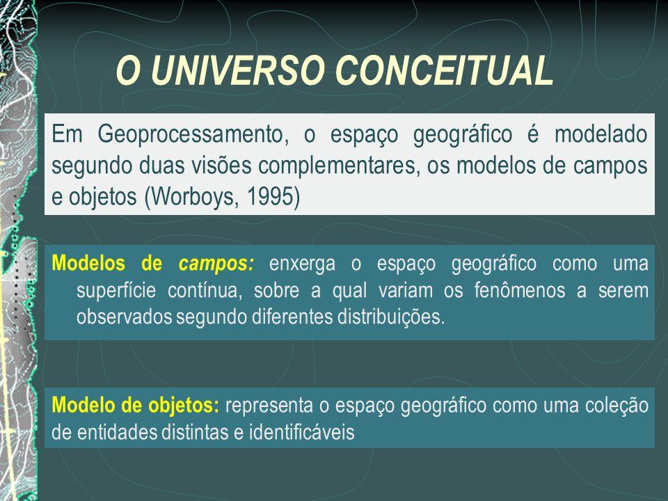 O UNIVERSO CONCEITUAL Modelos de campos: enxerga o espaço geográfico como uma superfície contínua, sobre a qual variam os fenômenos a serem observados