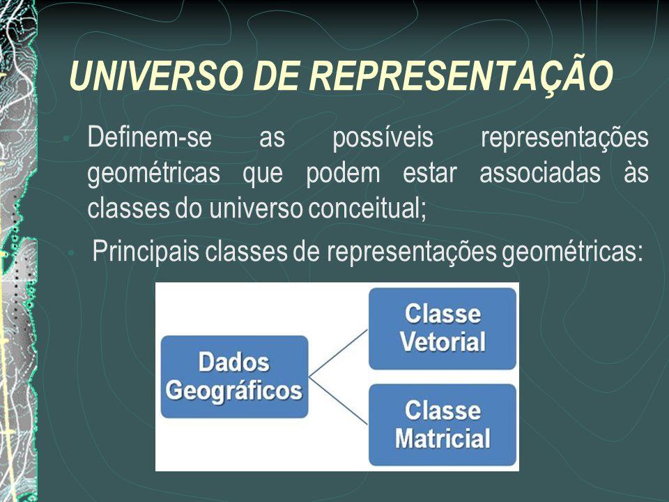 UNIVERSO DE REPRESENTAÇÃO Definem-se as possíveis representações geométricas que podem estar associadas às classes do universo conceitual; Principais