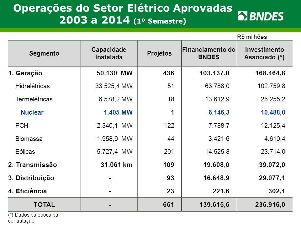 Operações do Setor Elétrico Aprovadas 2003 a 2014 (1º Semestre) R$ milhões Segmento Capacidade Instalada Projetos Financiamento do BNDES Investimento Associado (*) 1.