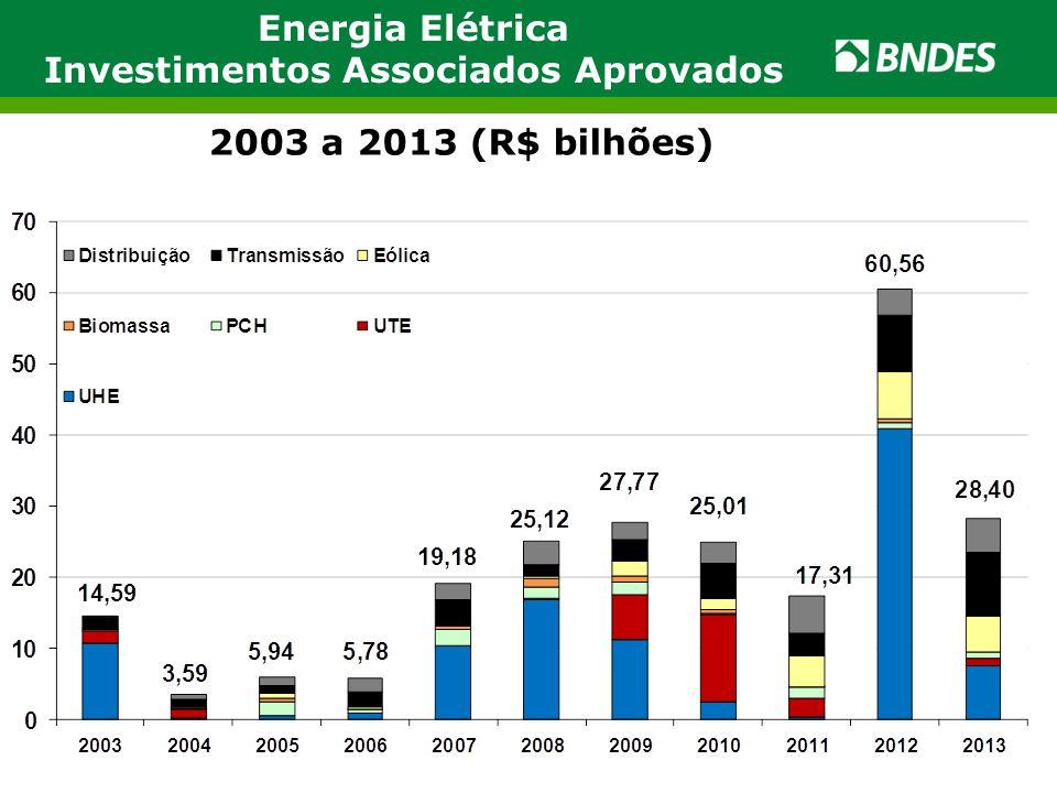 Energia Elétrica Investimentos Associados Aprovados 2003 a 2013 (R$ bilhões)