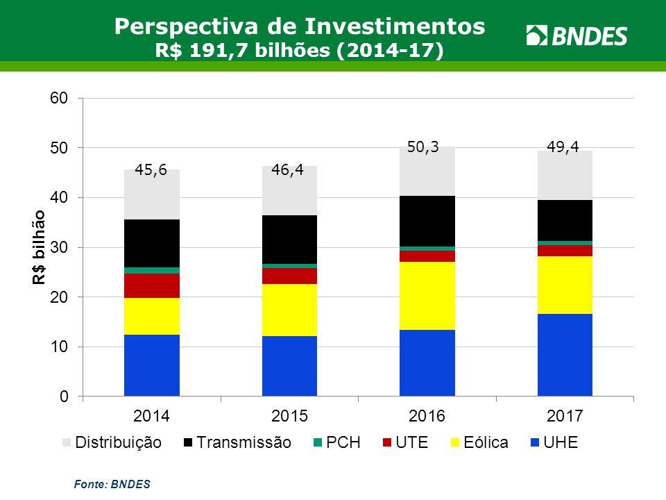Perspectiva de Investimentos R$ 191,7 bilhões (2014-17) Fonte: BNDES 45,646,4 50,3 49,4