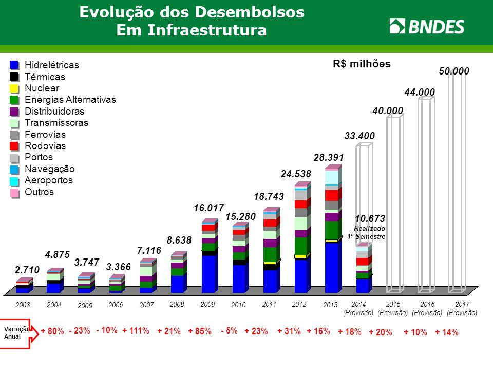 3.747 20032004 2.710 2006 4.875 2007 2008 8.638 16.017 + 80% - 23% - 10% Variação Anual Hidrelétricas Térmicas Nuclear Energias Alternativas Distribuidoras Transmissoras Ferrovias Rodovias Portos Navegação Aeroportos Outros + 111% 15.280 3.366 7.116 2005 2009 2010 + 21%+ 85% - 5% R$ milhões 2011 + 23% 2012 + 31% 18.743 28.391 Evolução dos Desembolsos Em Infraestrutura 33.400 2014 (Previsão) + 16% 2013 24.538 + 18% 40.000 44.000 50.000 + 20%+ 10%+ 14% 10.673 Realizado 1º Semestre 2015 (Previsão) 2016 (Previsão) 2017 (Previsão)