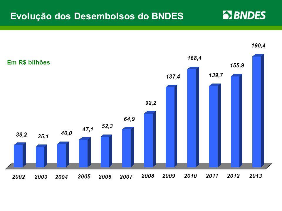 40,0 20022003 38,2 2006 35,1 2007 2008 92,2 137,4 168,4 47,1 52,3 2005 20092010 20112012 139,7 155,9 190,4 2013 Evolução dos Desembolsos do BNDES Em R$ bilhões 64,9 2004