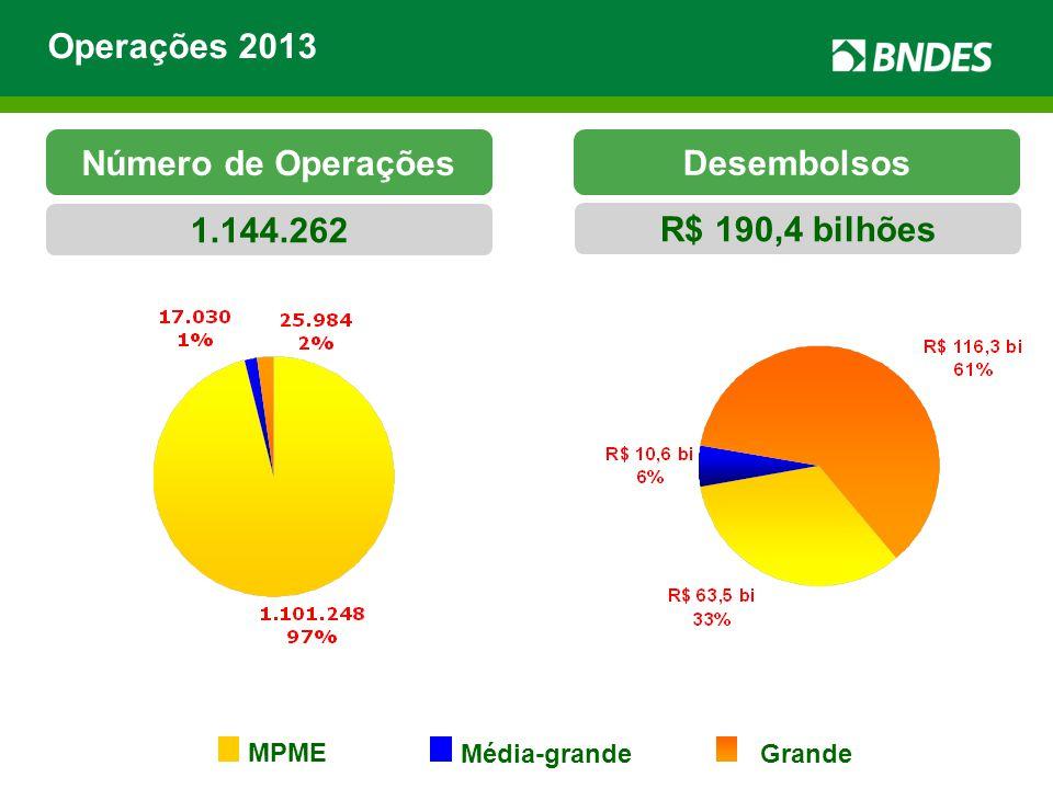 Operações 2013 Número de Operações Desembolsos 1.144.262 R$ 190,4 bilhões MPME Média-grande Grande
