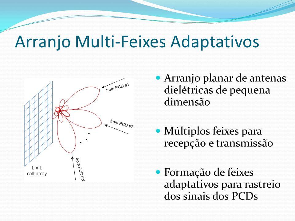 Arranjo Multi-Feixes Adaptativos Arranjo planar de antenas dielétricas de pequena dimensão Múltiplos feixes para recepção e transmissão Formação de feixes adaptativos para rastreio dos sinais dos PCDs