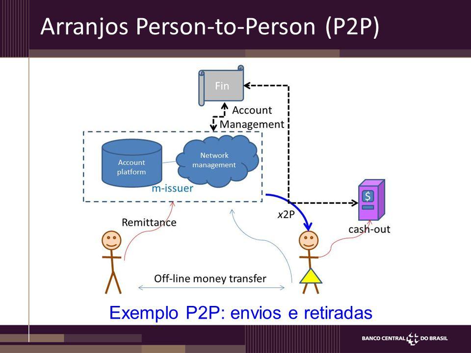 Arranjos Person-to-Person (P2P) Exemplo P2P: envios e retiradas