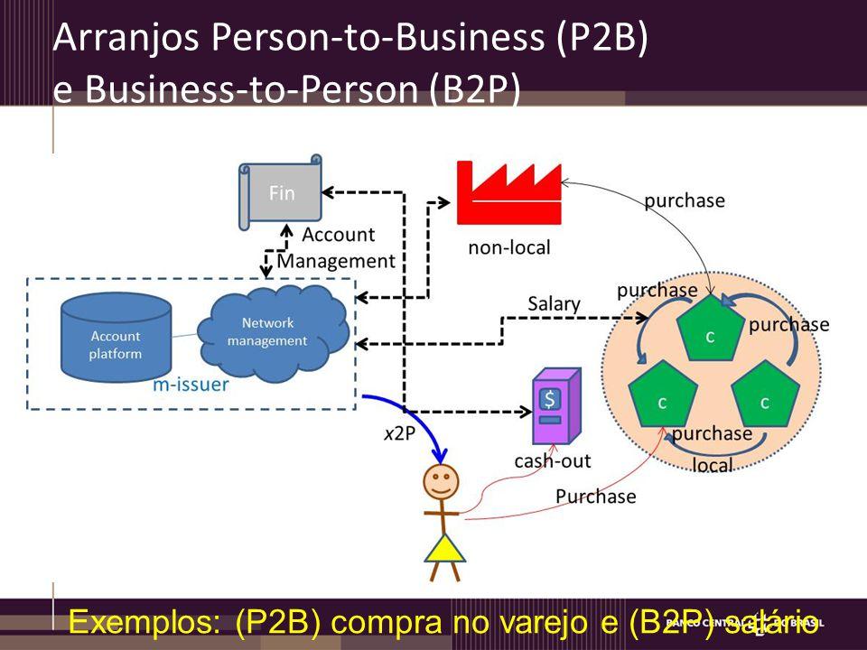 Arranjos Person-to-Business (P2B) e Business-to-Person (B2P) Exemplos: (P2B) compra no varejo e (B2P) salário
