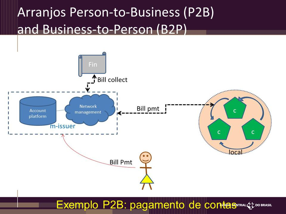 Arranjos Person-to-Business (P2B) and Business-to-Person (B2P) Exemplo P2B: pagamento de contas