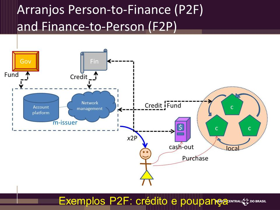 Arranjos Person-to-Finance (P2F) and Finance-to-Person (F2P) Exemplos P2F: crédito e poupança