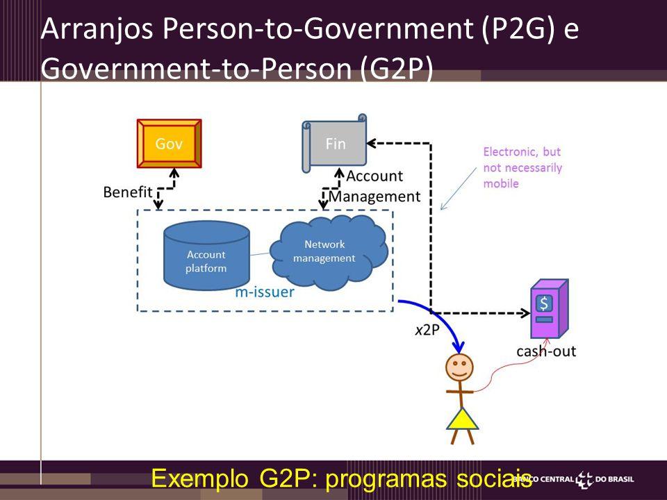 Arranjos Person-to-Government (P2G) e Government-to-Person (G2P) Exemplo G2P: programas sociais
