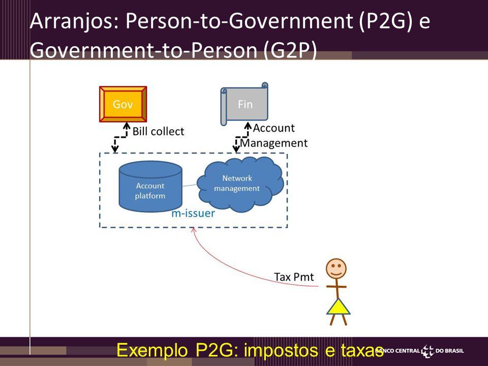 Arranjos: Person-to-Government (P2G) e Government-to-Person (G2P) Exemplo P2G: impostos e taxas