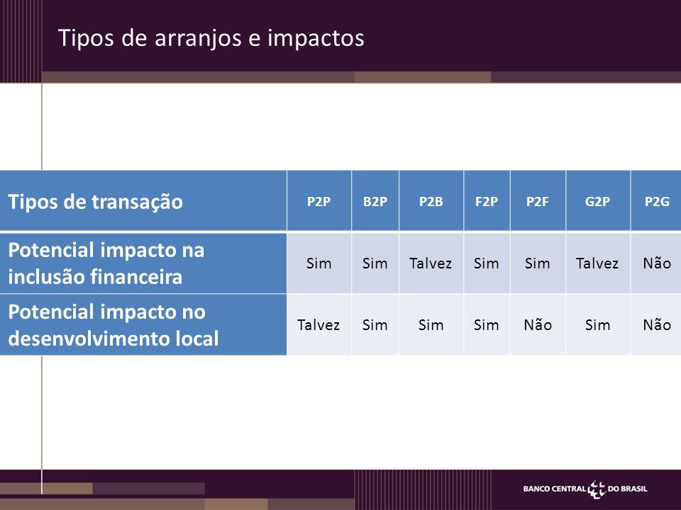 Tipos de arranjos e impactos Tipos de transação P2PB2PP2BF2PP2FG2PP2G Potencial impacto na inclusão financeira Sim TalvezSim TalvezNão Potencial impacto no desenvolvimento local TalvezSim NãoSimNão