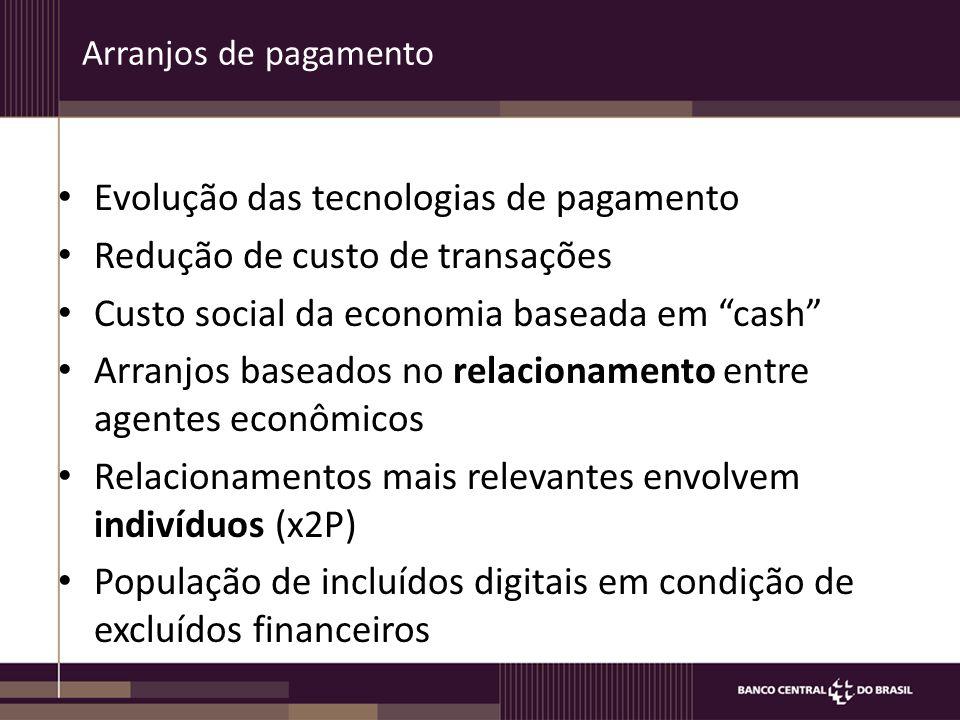 Arranjos de pagamento Evolução das tecnologias de pagamento Redução de custo de transações Custo social da economia baseada em cash Arranjos baseados no relacionamento entre agentes econômicos Relacionamentos mais relevantes envolvem indivíduos (x2P) População de incluídos digitais em condição de excluídos financeiros