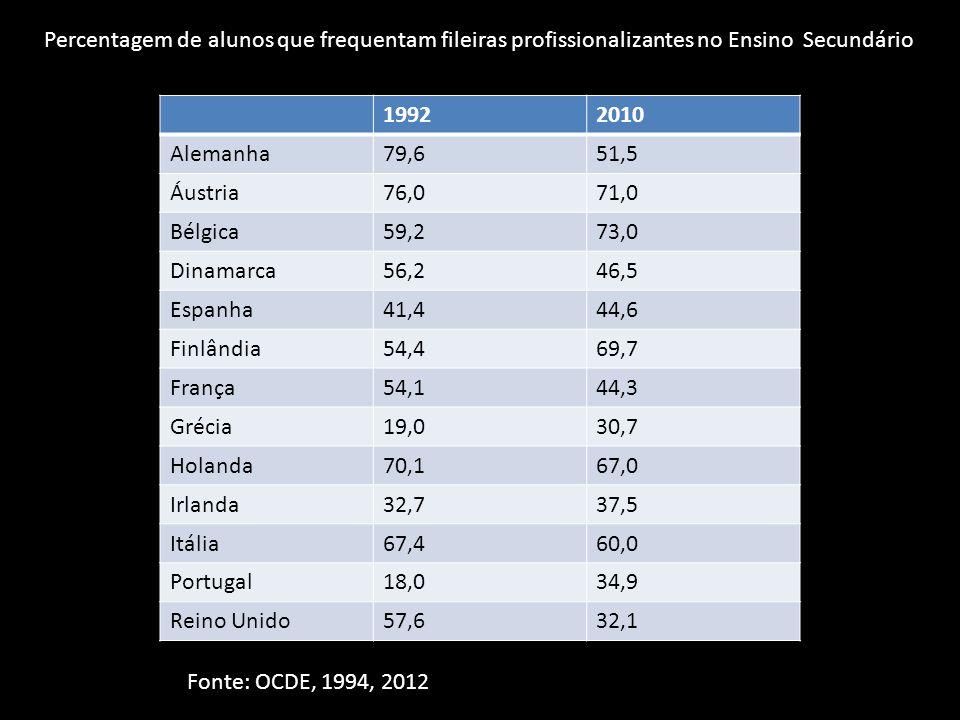 19922010 Alemanha79,651,5 Áustria76,071,0 Bélgica59,273,0 Dinamarca56,246,5 Espanha41,444,6 Finlândia54,469,7 França54,144,3 Grécia19,030,7 Holanda70,167,0 Irlanda32,737,5 Itália67,460,0 Portugal18,034,9 Reino Unido57,632,1 Fonte: OCDE, 1994, 2012 Percentagem de alunos que frequentam fileiras profissionalizantes no Ensino Secundário