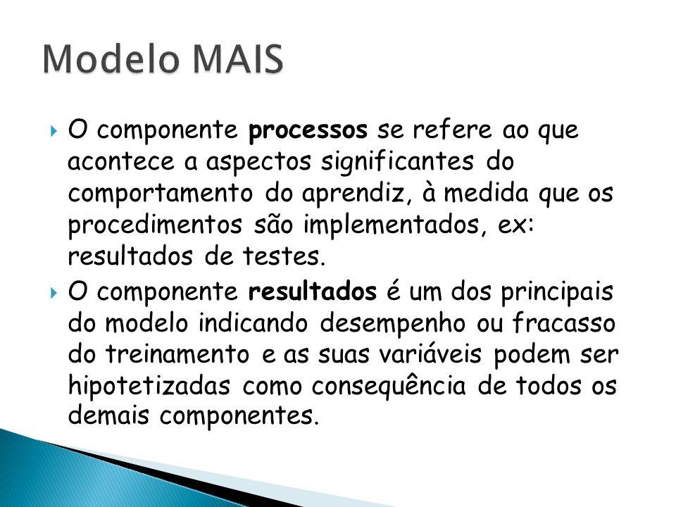  O componente processos se refere ao que acontece a aspectos significantes do comportamento do aprendiz, à medida que os procedimentos são implementa