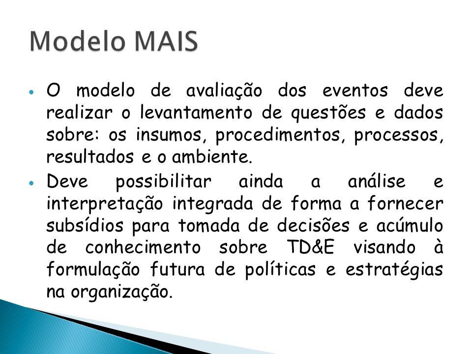 O modelo de avaliação dos eventos deve realizar o levantamento de questões e dados sobre: os insumos, procedimentos, processos, resultados e o ambie