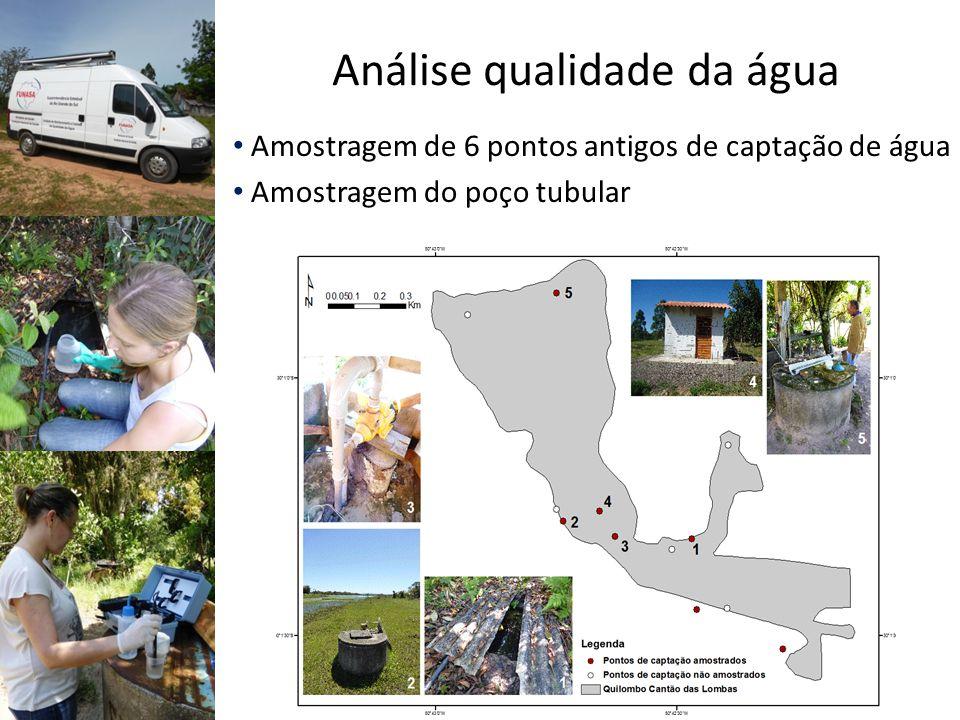 Amostragem de 6 pontos antigos de captação de água Amostragem do poço tubular Análise qualidade da água