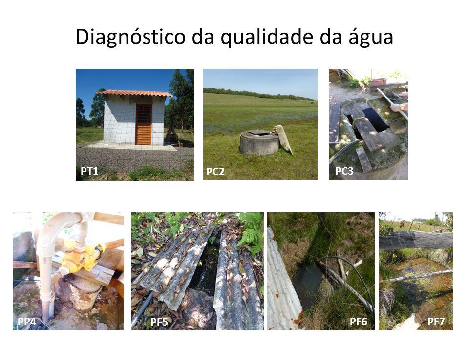 Diagnóstico da qualidade da água PT1 PC2 PC3 PP4 PF5 PF6PF7