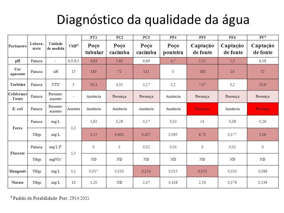 Diagnóstico da qualidade da água Parâmetro Labora- tório Unidade de medida VMP 3 PT1PC2PC3PP4PF5PF6PF7 Poço tubular Poço cacimba Poço cacimba Poço ponteira Captação de fonte Captação de fonte Captação de fonte pHFunasa-6,0-9,54,635,636,664,75,515,56,18 Cor aparente FunasauH151807211101802352 TurbidezFunasaNTU530,14,353,270,27,473,210,6 Coliformes Totais Funasa Presente/ ausente -AusênciaPresença AusênciaPresença E.