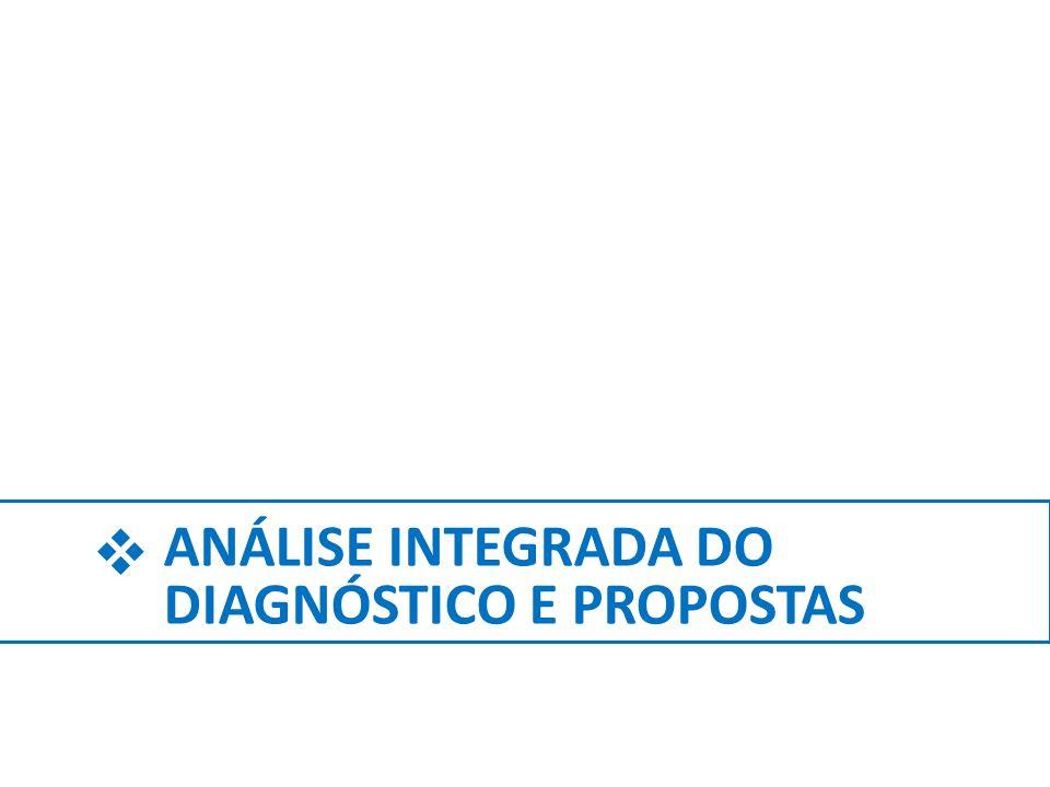  ANÁLISE INTEGRADA DO DIAGNÓSTICO E PROPOSTAS