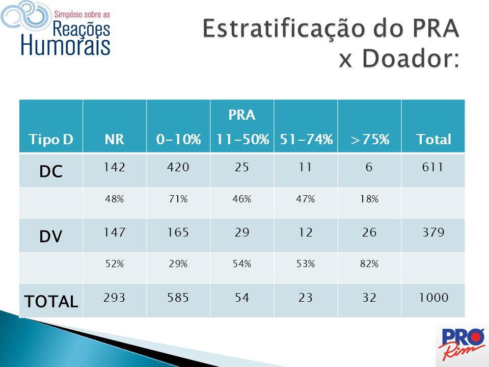 Tipo DNR0-10% PRA 11-50%51-74%>75%Total DC 14242025116611 48%71%46%47%18% DV 147165291226379 52%29%54%53%82% TOTAL 2935855423321000
