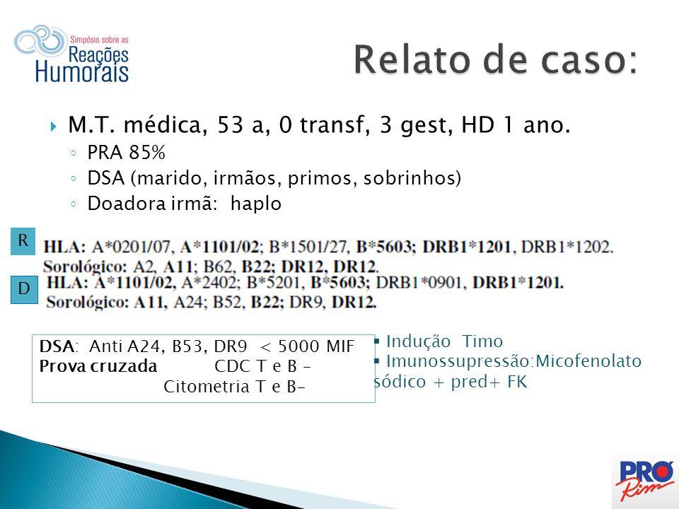  M.T.médica, 53 a, 0 transf, 3 gest, HD 1 ano.