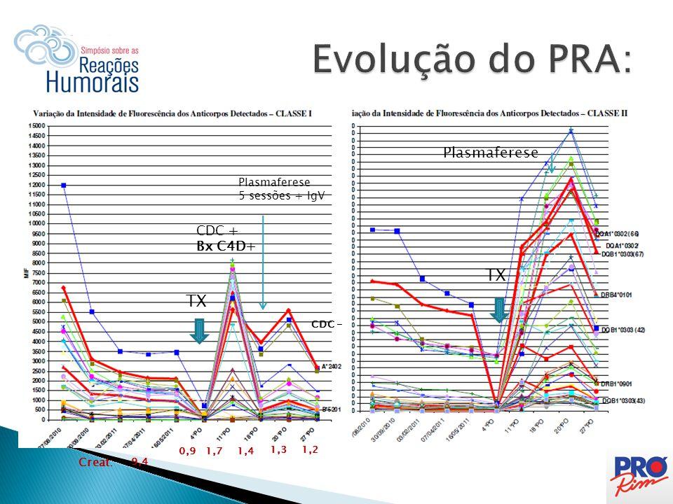 TX CDC + Bx C4D+ Plasmaferese 5 sessões + IgV TX Plasmaferese Creat: 9,4 0,91,71,4 1,31,2 CDC -