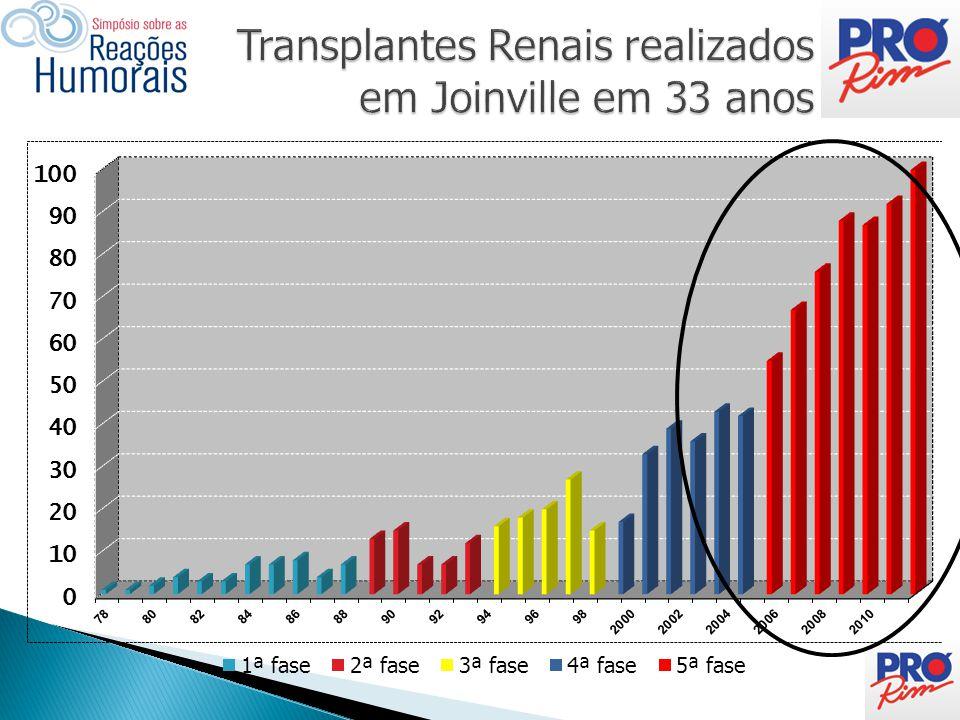 Período N pte PRA > 50% % dos sensib Total Tx% do total Tx do período ≤ 1999 ( 22 anos)??253.
