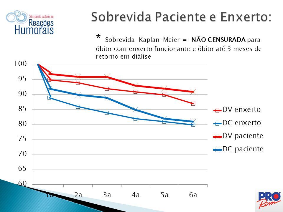 DC = 6 DV =7 (4 RD **e 2 OEF***)  2 PRA > 75%  2 Óbitos EF:  1 infecção (fistula 60d,  1 CV (morte súbita em casa (6m)  4 PRA 50- 75%  1 ENF  1 BK ( 320 d)  1 RC (729d)  1 RH tardia (parada imunoss?.