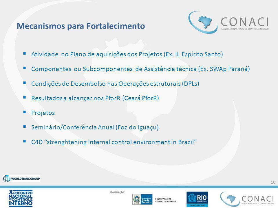 Mecanismos para Fortalecimento  Atividade no Plano de aquisições dos Projetos (Ex. IL Espírito Santo)  Componentes ou Subcomponentes de Assistência