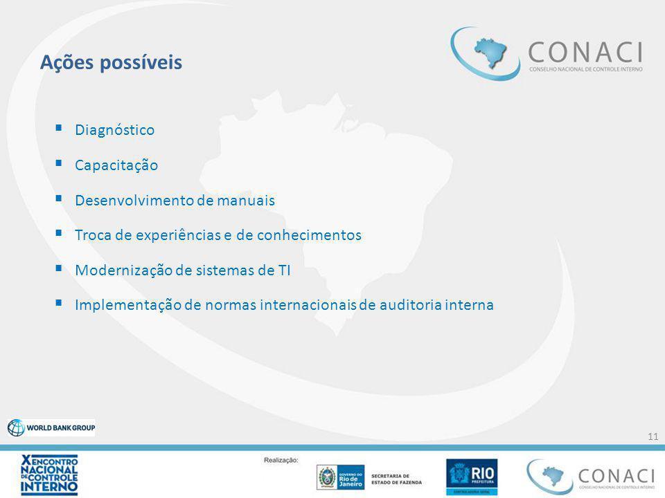 Ações possíveis  Diagnóstico  Capacitação  Desenvolvimento de manuais  Troca de experiências e de conhecimentos  Modernização de sistemas de TI  Implementação de normas internacionais de auditoria interna 11