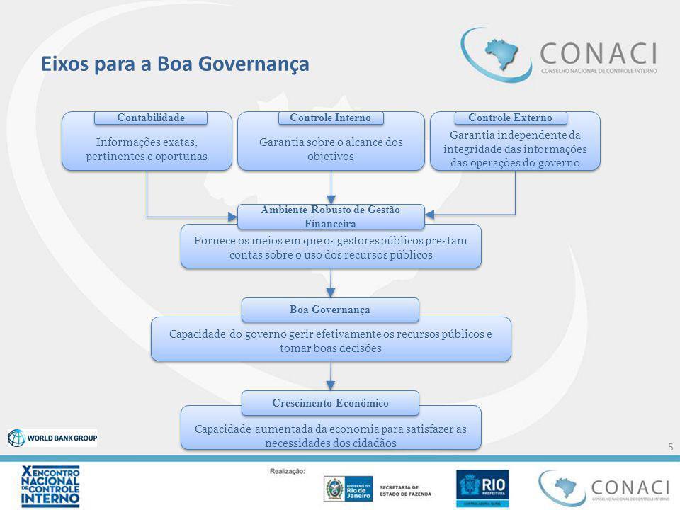 Eixos para a Boa Governança 5 Capacidade do governo gerir efetivamente os recursos públicos e tomar boas decisões Boa Governança Informações exatas, p