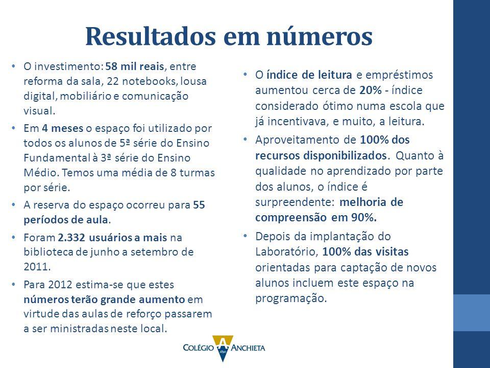 Resultados em números O investimento: 58 mil reais, entre reforma da sala, 22 notebooks, lousa digital, mobiliário e comunicação visual.