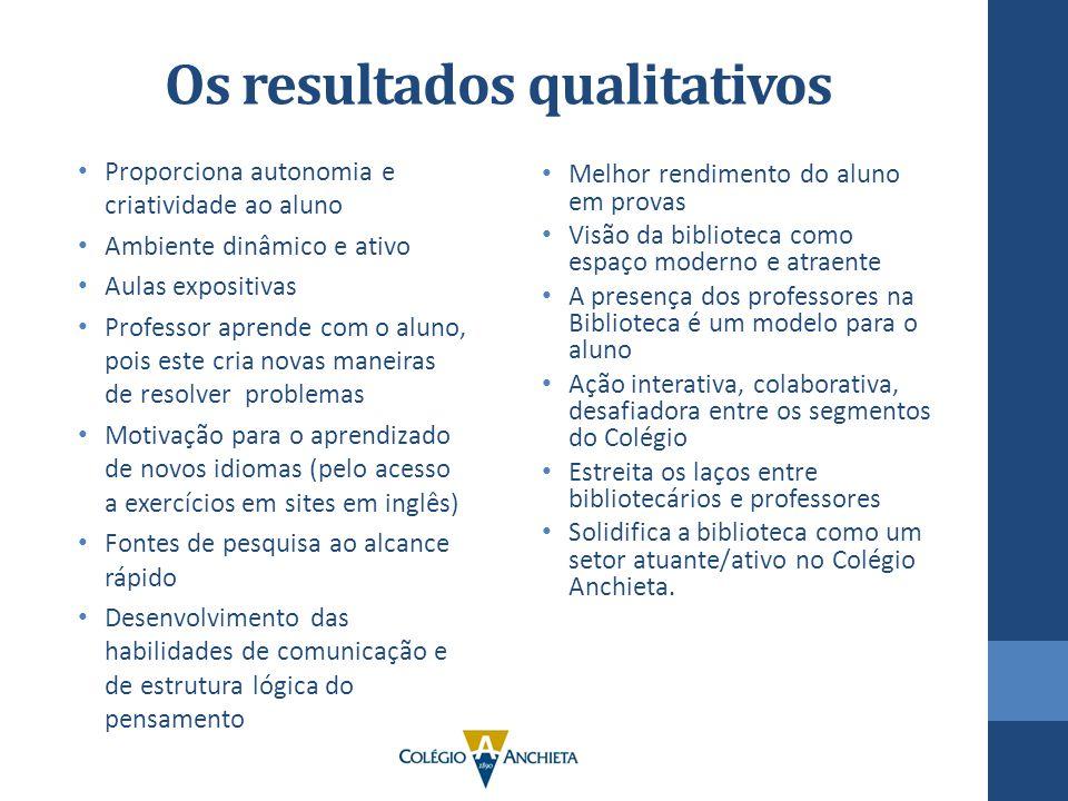 Os resultados qualitativos Proporciona autonomia e criatividade ao aluno Ambiente dinâmico e ativo Aulas expositivas Professor aprende com o aluno, po